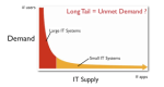 Long Tail of Enterprise Software Demand